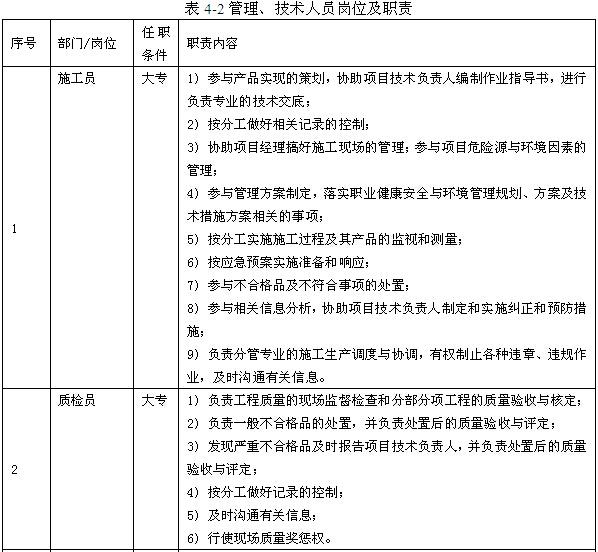 [河北]城中村改造项目工程质量管理计划(图文丰富)_11