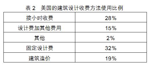 为什么中国建筑师的设计费那么低?_4