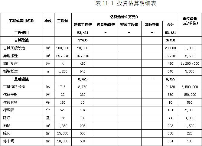 搬迁可行性研究报告资料下载-[洪江]古城景区旅游基础设施建设项目可研报告(102页)