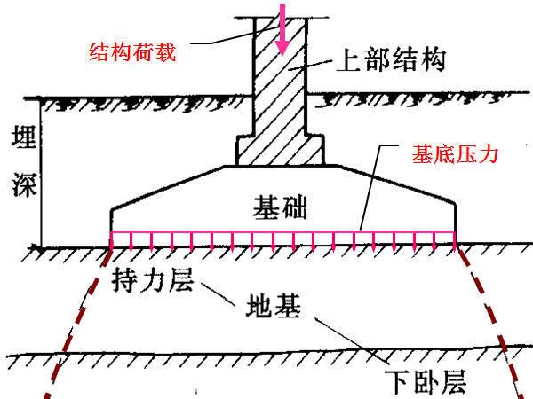 《基础工程》培训讲义663页附动画(浅基础桩基础沉井,地连墙,现场检测)