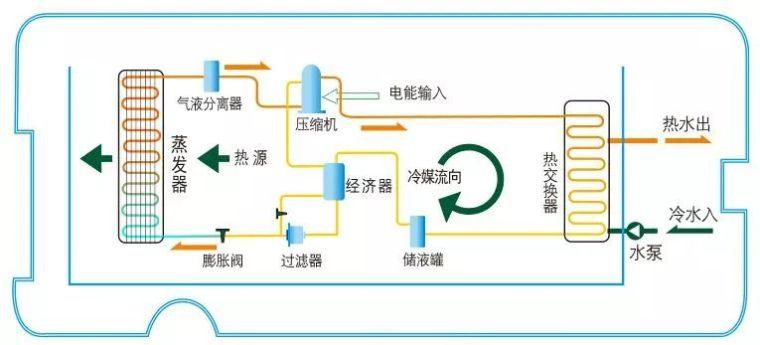 你该知道的空气能热泵原理