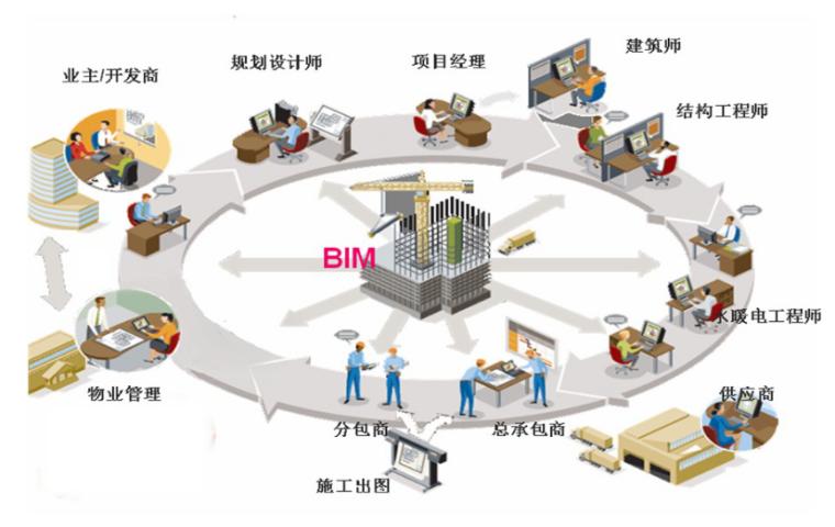 BIM应用技术功能和优势论文