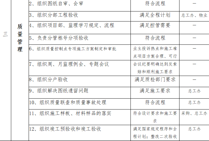 房地产建设项目管理手册(共83)