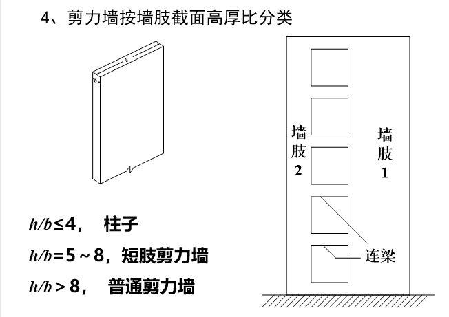 结构体系近似计算之剪力墙结构