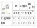 人民防空工程设计防火规范Word版(共13页)
