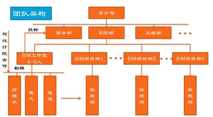 bim培训-BIM机电管线综合(图文并茂)_2