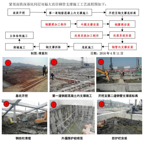 QC小组成果文件(中铁,钢支撑安装)_5