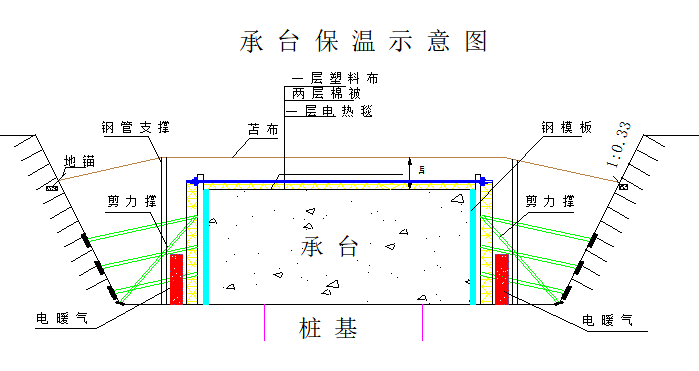 桥梁、道路、涵洞、河道冬季专项施工方案(word,17页)
