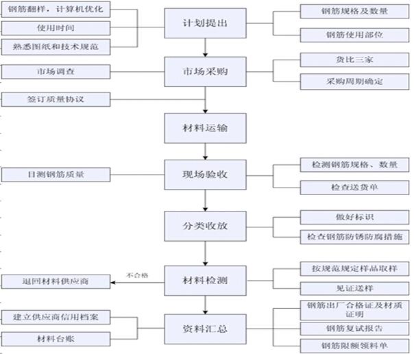 [河北]城中村改造项目工程质量管理计划(图文丰富)_10