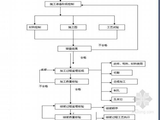 [上海]钢结构酒店工程监理实施细则