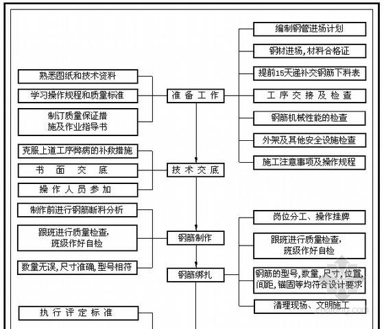 学校项目建安工程质量计划书(含质量控制具体措施 现场质量管理制度)