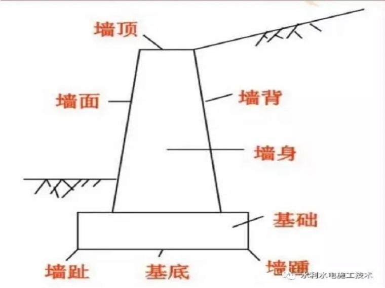 挡土墙类型、设计与施工介绍