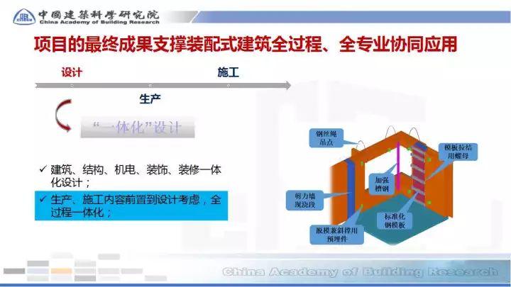 BIM在预制装配sbf123胜博发娱乐全过程的应用(48张PPT)_37
