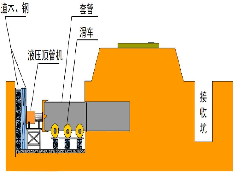 [郑州]过路人工顶管专项施工方案