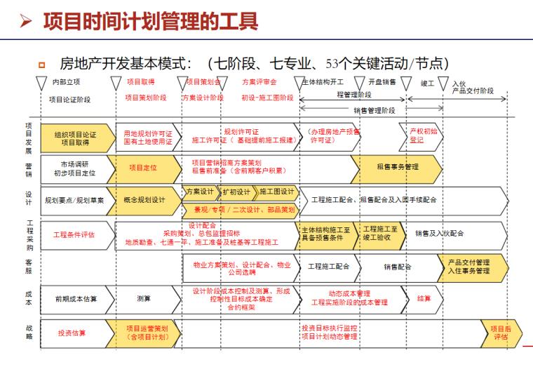 房地产项目开发流程与运营管理(49页)-项目时间计划管理的工具