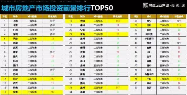 中国286城房地产投资前景排行榜,你老家的房子值得买吗?