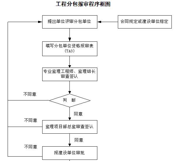 [湖南]铁路隧道工程监理规划(205页,图文丰富)_2
