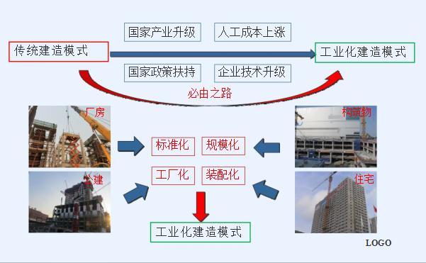 [中建]装配式混凝土剪力墙结构体系的施工技术与管理(共40页)