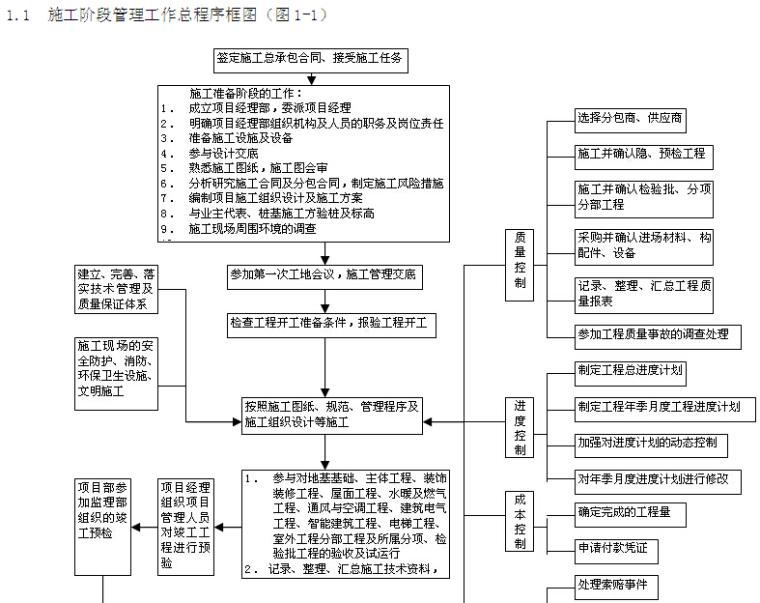 visio工程流程图资料下载-工程施工管理流程图