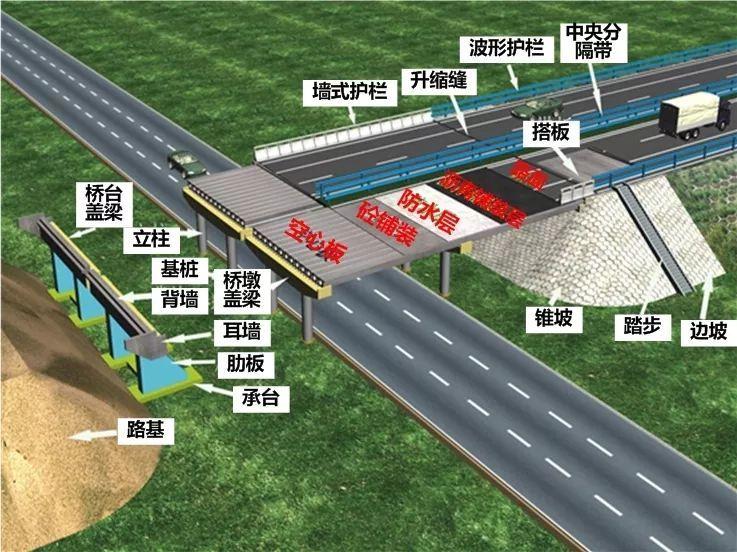 一张图看懂桥梁工程结构布置——So easy!