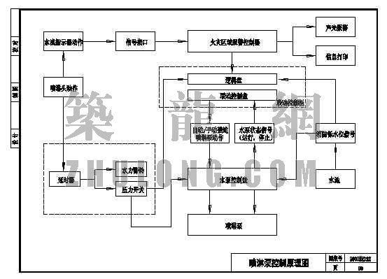 喷淋系统原理图