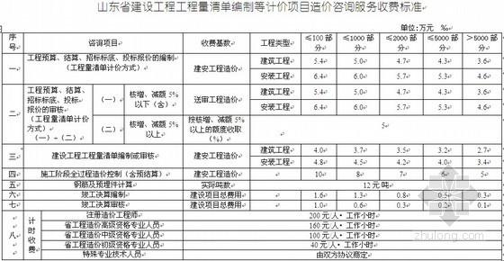 山东造价咨询服务收费标准(2009年)