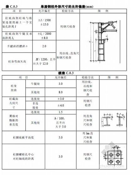 [造价入门]钢结构工程预算编制讲义(109页)