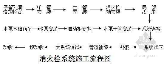 [河南]某文博馆消防工程施工方案(鲁班奖)
