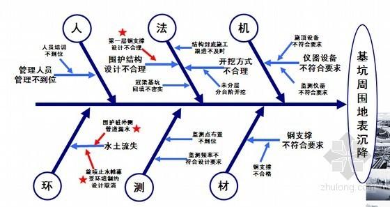 [QC成果]杜绝明挖地铁出入口基坑监测出现预警