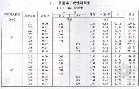 水运工程混凝土和砂浆材料用量定额(2004)