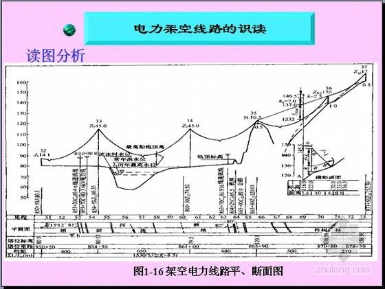 输电工程概预算基础知识培训讲义(图文并茂 209页)