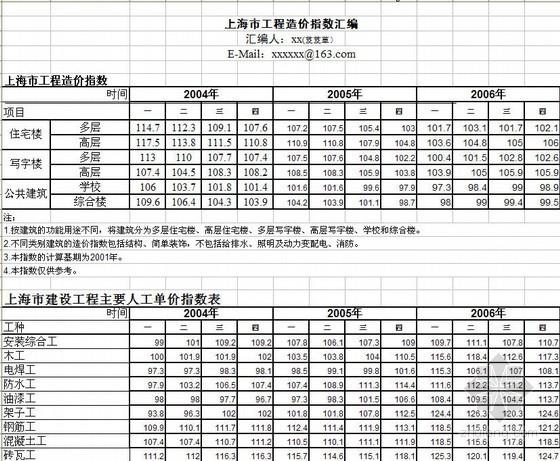 2004-2010年苏沪地区建设工程造价指数汇编