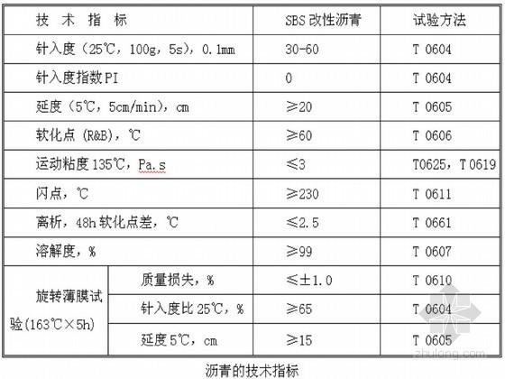 [重庆]城市道路工程施工专项方案