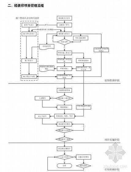 精装修项目管理流程及实施细则