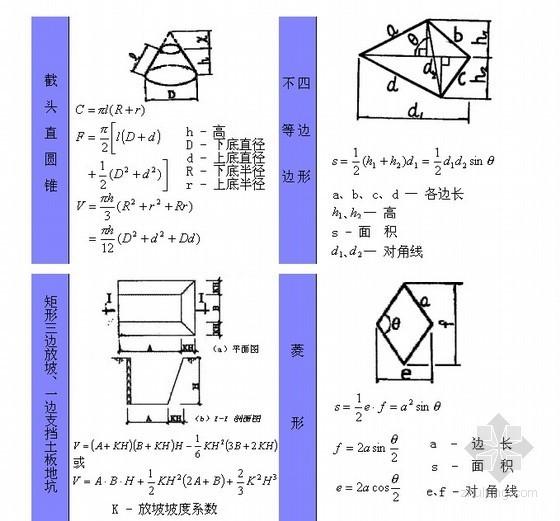 [山东]2011版消耗量定额讲义汇编(定额解释/计算规则详解)附计算公式图例125页