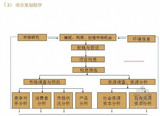 [标杆地产]房地产开发工程项目管理与控制精讲(全过程各环节)69页