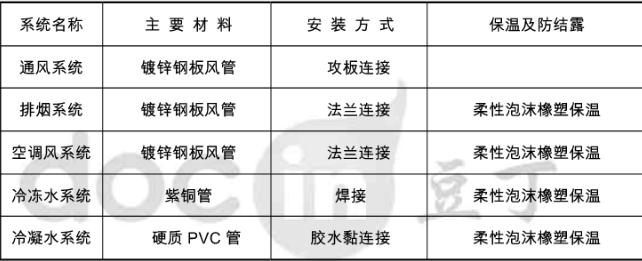 上海低层建筑暖通施工组织设计方案_2