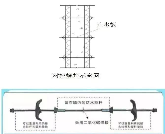 地下管廊廊体建造支模施工的新材料、新设备、新技术和新标准!_8