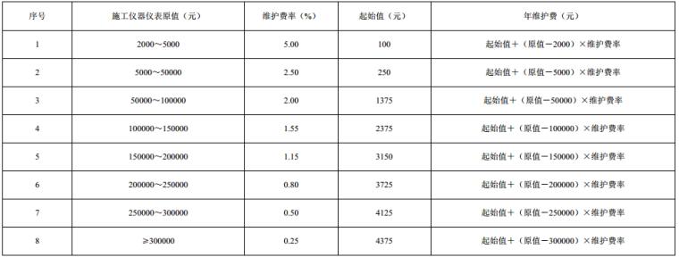 最新2016版山东省建设工程施工仪器仪表台班费_5