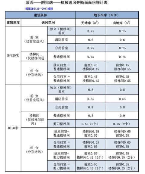 暖通—防排烟—机械送风井断面面积统计表