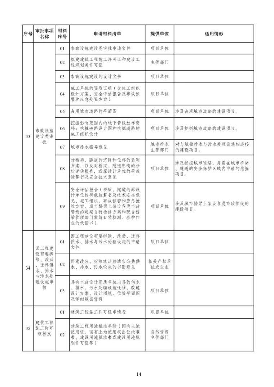 发改委等15部委公布项目开工审批事项清单。清单之外审批一律叫停_15