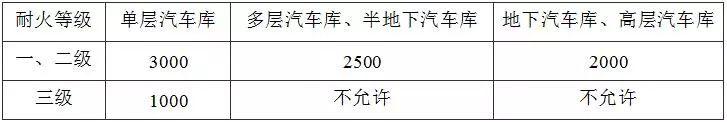 """住建部发布:38本""""全文强制性""""建设规范!最新《建筑防火通用规_9"""