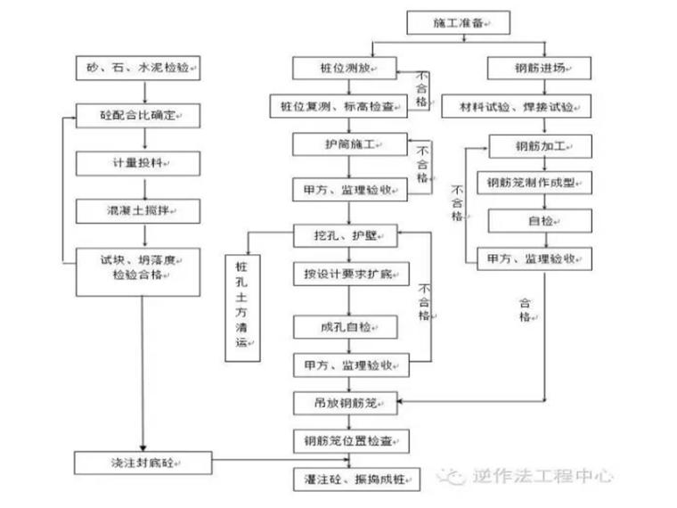 岩土工程各类型桩施工工艺流程图