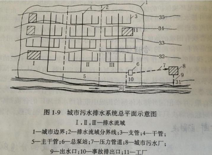 给排水系统基础知识(152页)_10