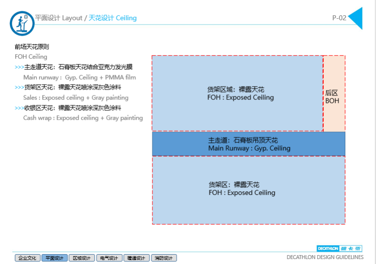 4套迪卡侬设计施工图(附效果图+设计手册)-前场天花原则