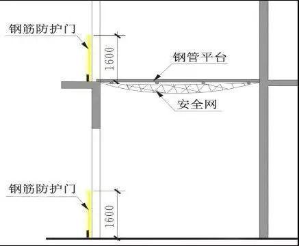 施工现场洞口、临边防护做法及图示_8