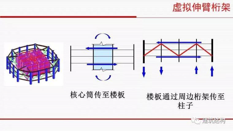 华东院总工周建龙:从抗震概念设计到基于破坏模式的设计_67