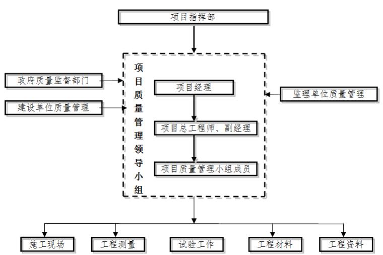 无砟轨道工程质量管理体系及保证措施