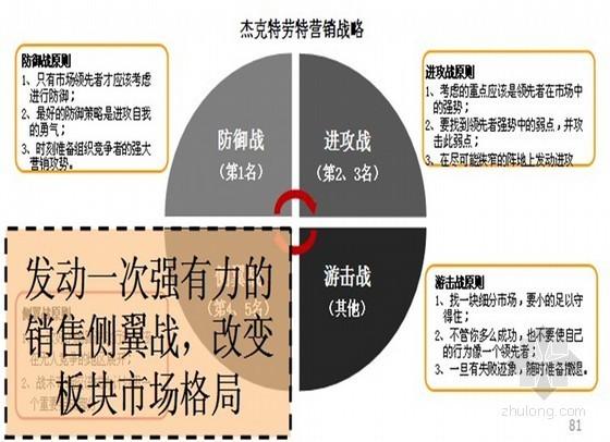城市综合体项目定位及营销方案(ppt 共96页)