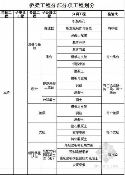 市政工程分部分项工程划分实例